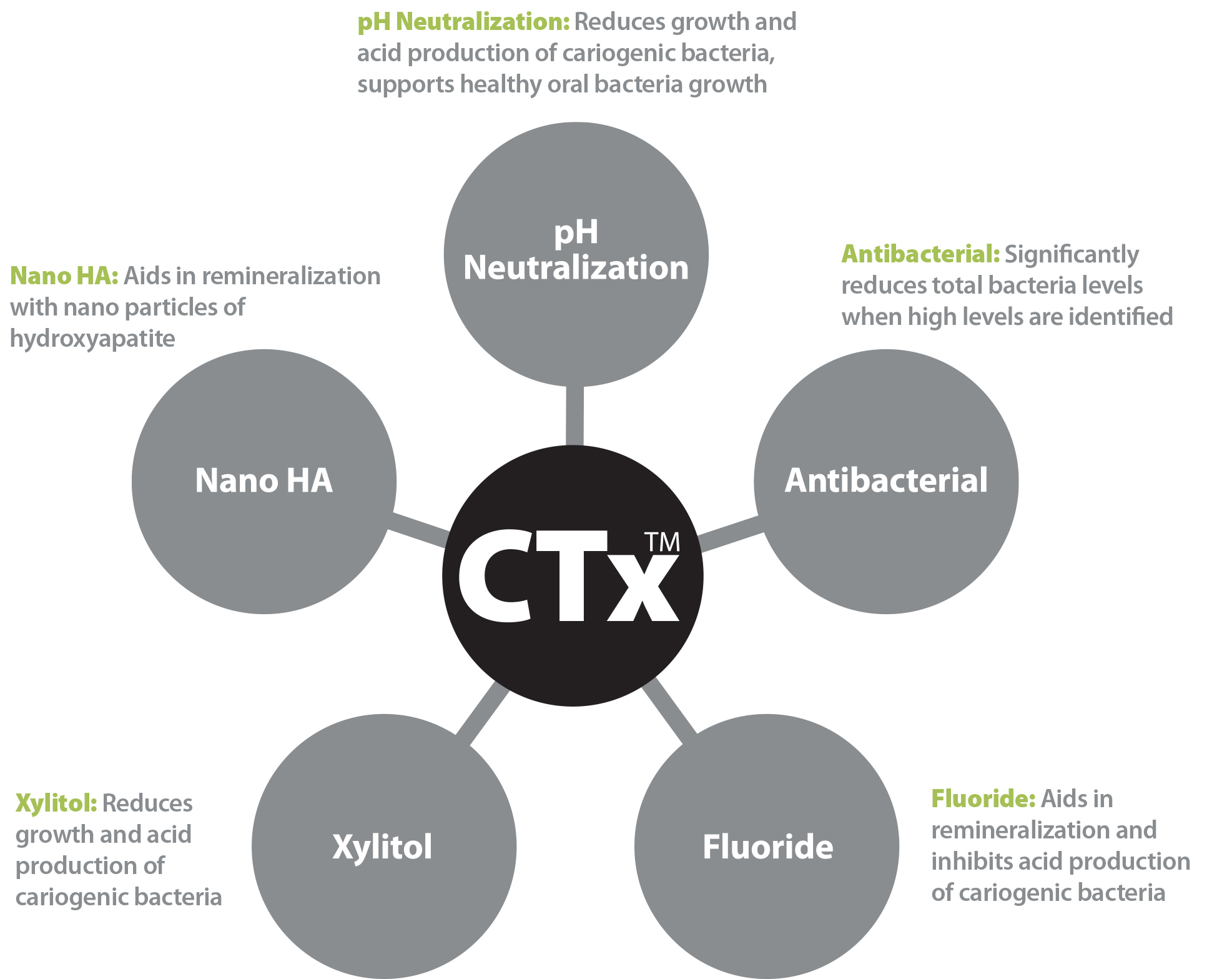 CTx Guide image